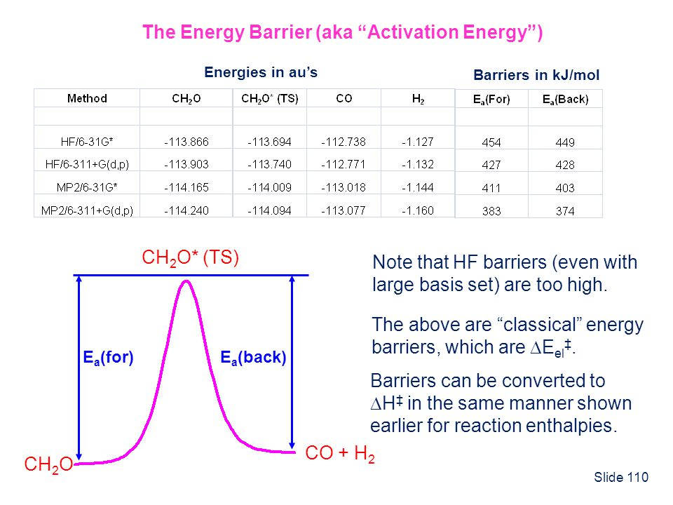 Slide 110 E a (for)E a (back) CH 2 O CO + H 2 CH 2 O* (TS) The Energy Barrier (aka Activation Energy) Energies in aus Barriers in kJ/mol Note that HF