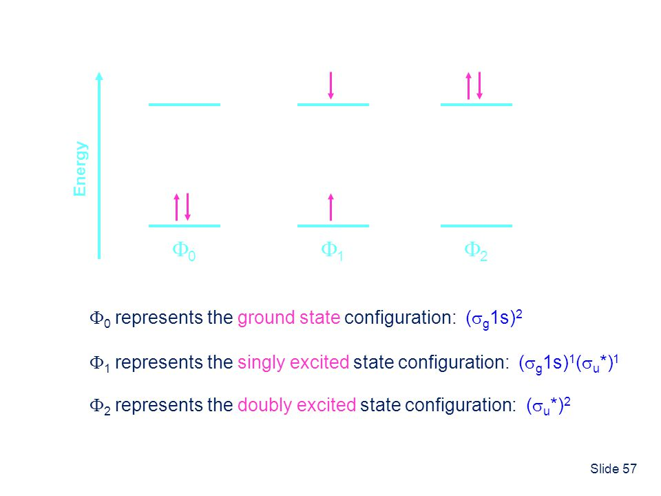 Slide 57 Energy 0 represents the ground state configuration: ( g 1s) 2 0 1 1 represents the singly excited state configuration: ( g 1s) 1 ( u *) 1 2 2