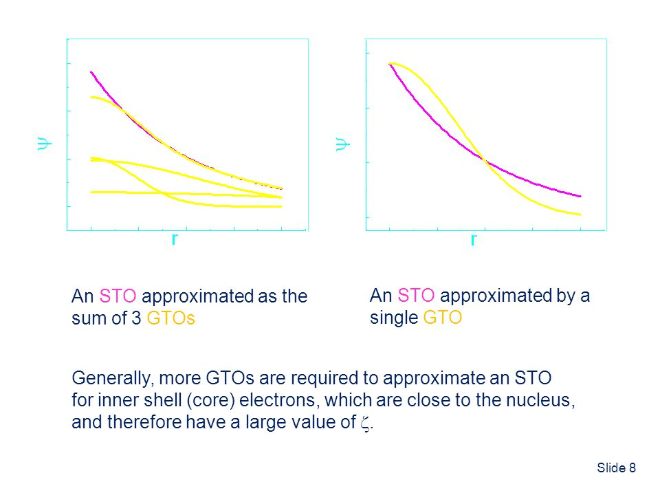 Slide 8 An STO approximated as the sum of 3 GTOs An STO approximated by a single GTO Generally, more GTOs are required to approximate an STO for inner