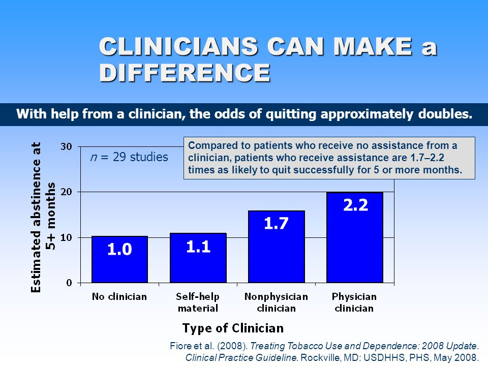 1.0 1.1 1.7 2.2 n = 29 studies Fiore et al. (2008). Treating Tobacco Use and Dependence: 2008 Update. Clinical Practice Guideline. Rockville, MD: USDH