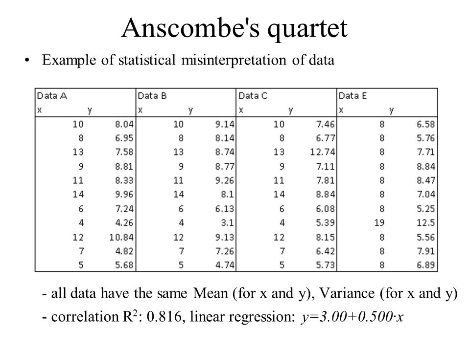 Anscombe s quartet Example of statistical misinterpretation of data - all data have the same Mean (for x and y), Variance (for x and y) - correlation R 2 : 0.816, linear regression: y=3.00+0.500·x
