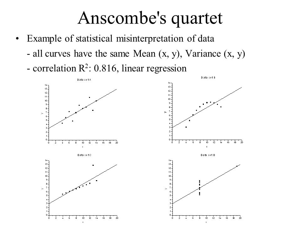 Anscombe s quartet Example of statistical misinterpretation of data - all curves have the same Mean (x, y), Variance (x, y) - correlation R 2 : 0.816, linear regression