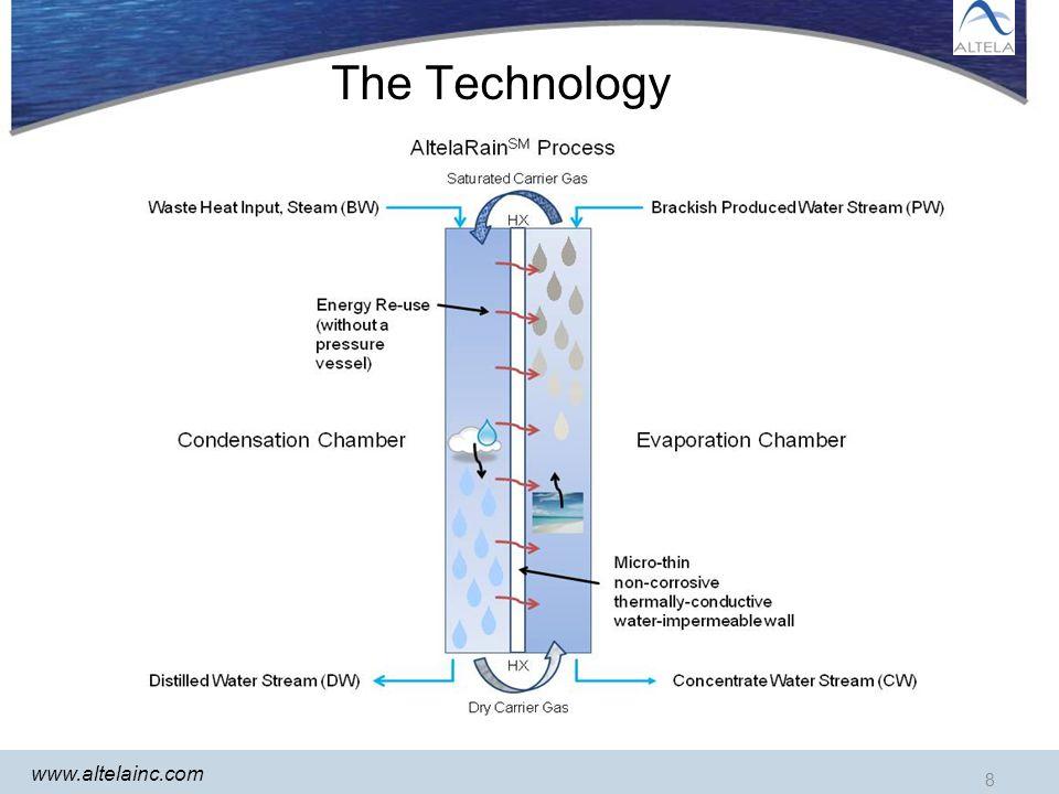 8 www.altelainc.com The Technology 8