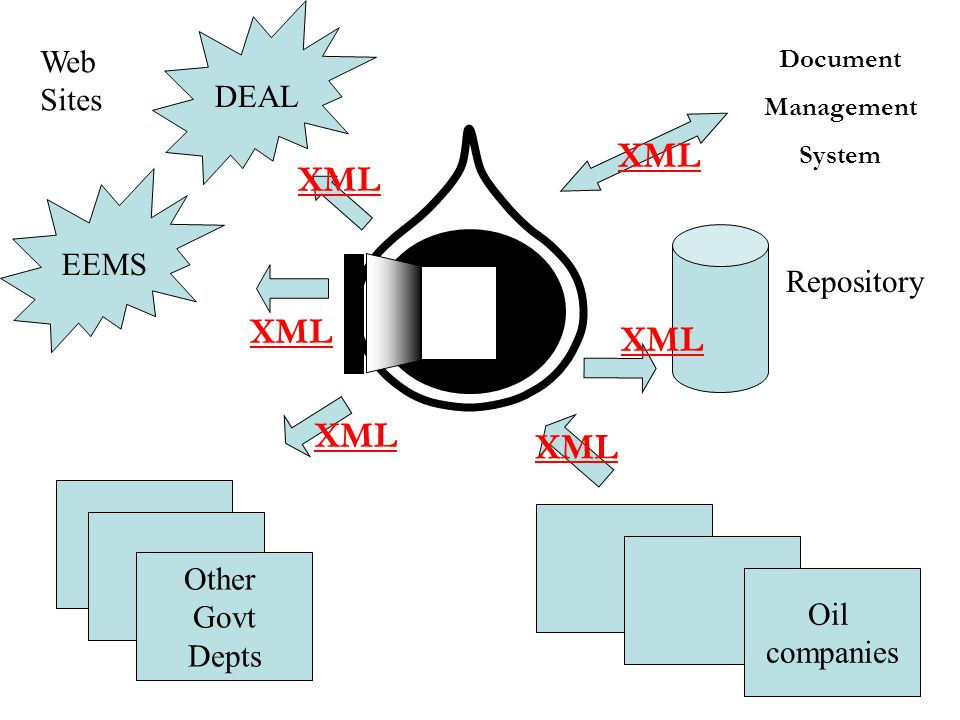 Other Govt Depts DEAL EEMS Web Sites Oil companies Repository XML Document Management System XML