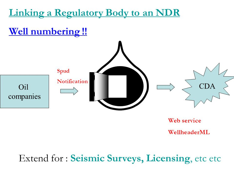 CDA Oil companies Linking a Regulatory Body to an NDR Well numbering !! Spud Notification Web service WellheaderML Extend for : Seismic Surveys, Licen