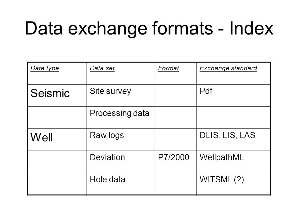Data exchange formats - Index Data typeData setFormatExchange standard Seismic Site surveyPdf Processing data Well Raw logsDLIS, LIS, LAS DeviationP7/