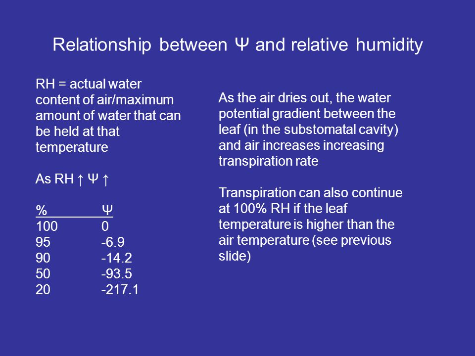 Relationship between Ψ and relative humidity RH = actual water content of air/maximum amount of water that can be held at that temperature As RH Ψ % Ψ