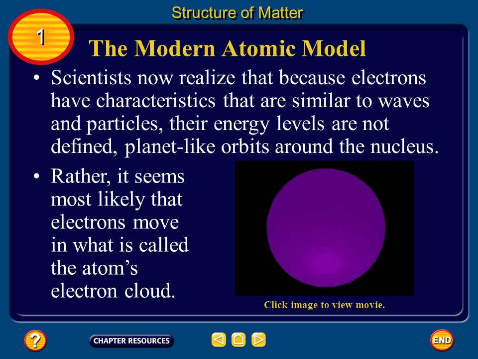 Improving the Atomic Model Structure of Matter 1 1 Some scientists thought that the electrons might orbit an atoms nucleus in paths that are specific distances from the nucleus, similar to how the planets orbit the Sun.