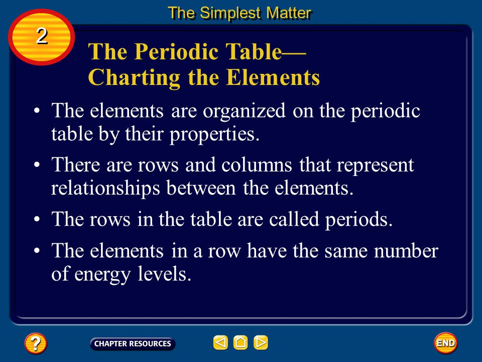The Periodic Table Charting the Elements The Simplest Matter 2 2
