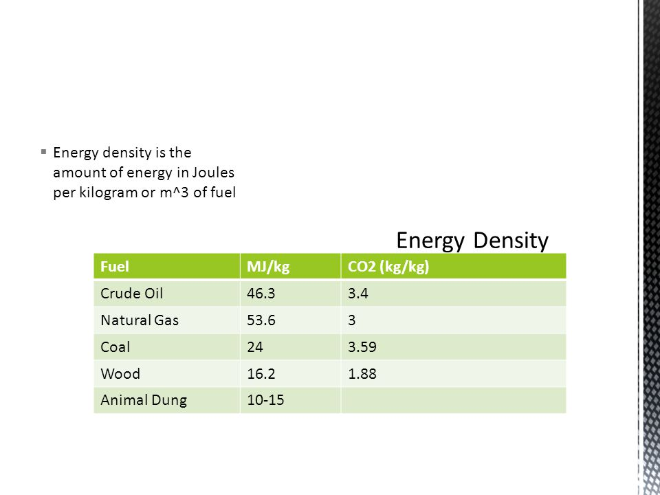 Energy density is the amount of energy in Joules per kilogram or m^3 of fuel FuelMJ/kgCO2 (kg/kg) Crude Oil46.33.4 Natural Gas53.63 Coal243.59 Wood16.21.88 Animal Dung10-15