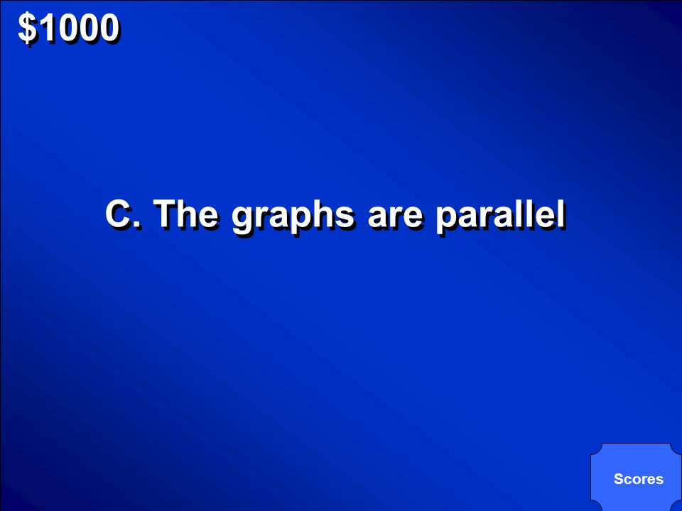 © Mark E. Damon - All Rights Reserved $1000 If a system of linear equations has no solution, what do you know about the graphs of the equations? A.The