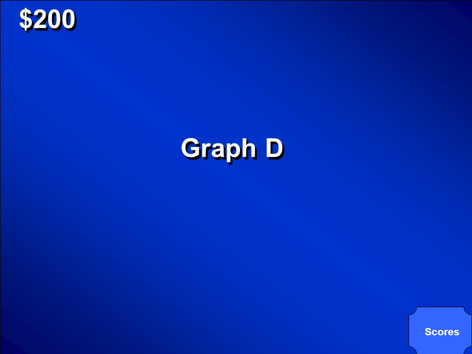 © Mark E. Damon - All Rights Reserved $200 Which of the following graphs has a weak negative correlation? A.C. B. D. Which of the following graphs has