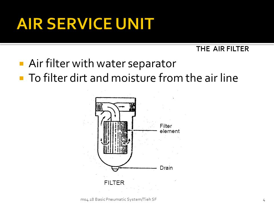 The compressed air filter has the job of removing all contaminants from the compressed air flowing through it as well as water which has already condensed.