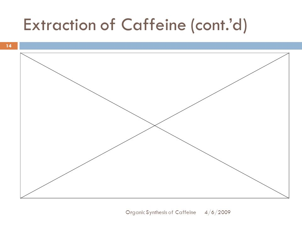 Extraction of Caffeine (cont.d) 4/6/2009Organic Synthesis of Caffeine 14
