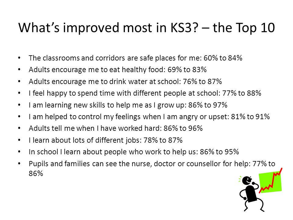 Whats improved most in KS3.