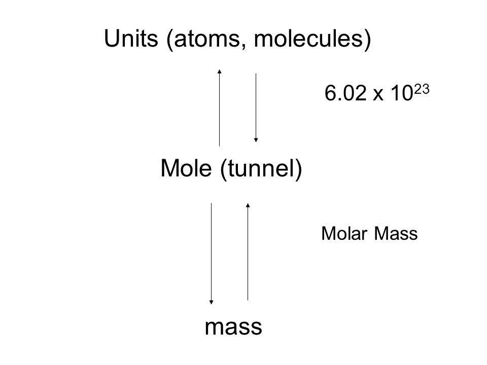 Mole (tunnel) mass Units (atoms, molecules) 6.02 x 10 23 Molar Mass
