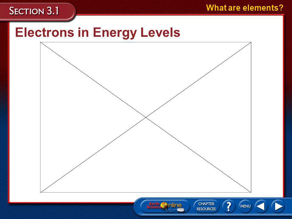 Electrons in Energy Levels Electrons are distributed over one or more energy levels in a predictable pattern.
