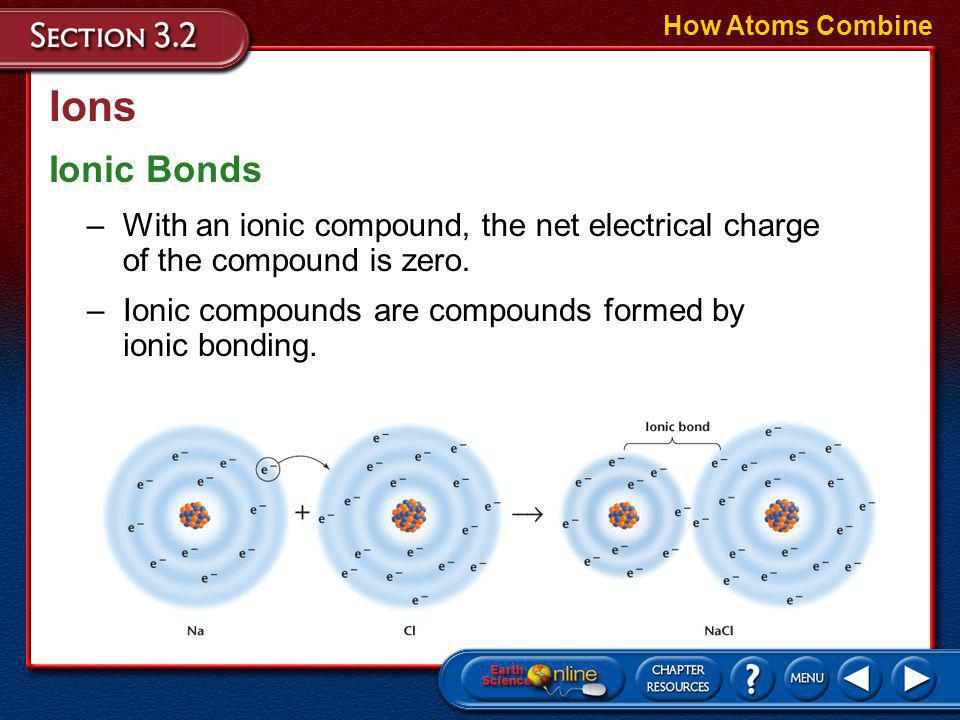 Ions How Atoms Combine Ionic Bonds –Positive and negative ions attract each other.
