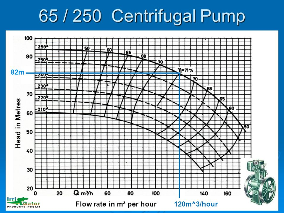 65 / 250 Centrifugal Pump Head in Metres Flow rate in m³ per hour120m^3/hour 82m