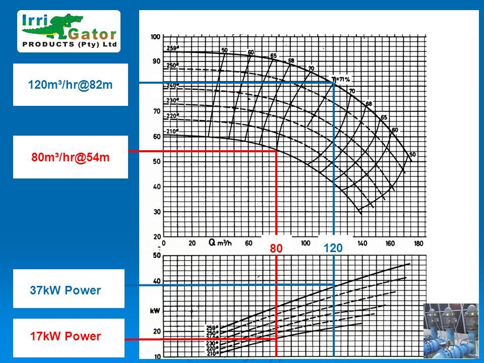 120 120m³/hr@82m 80m³/hr@54m 17kW Power 37kW Power 80