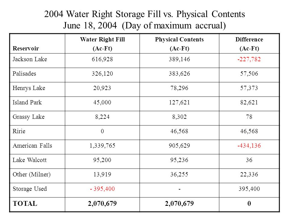 2004 Water Right Storage Fill vs.