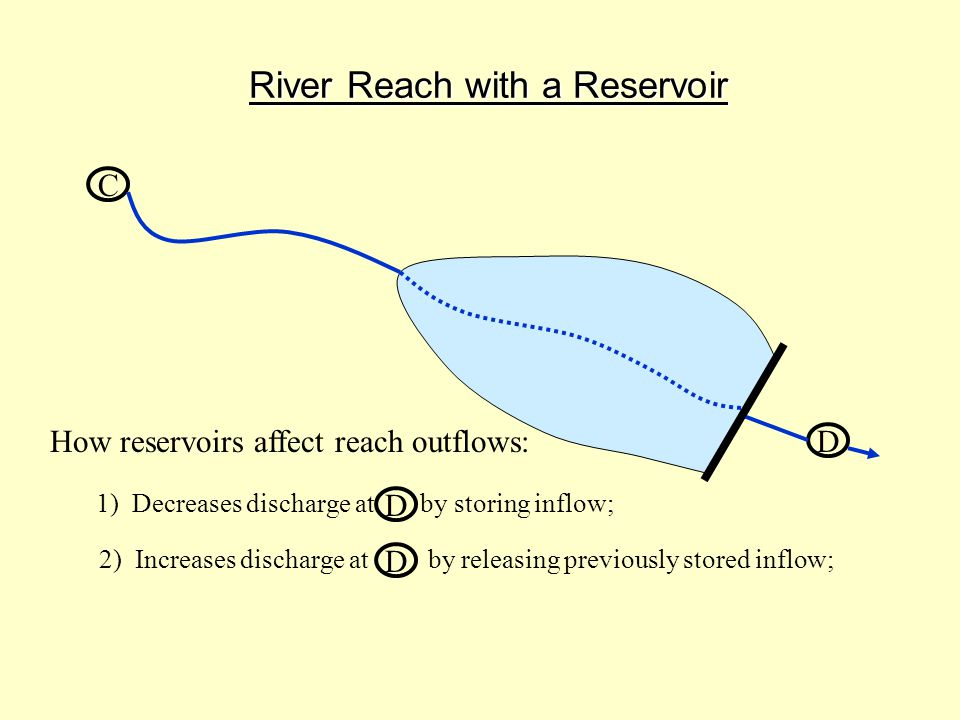 River Reach with a Reservoir C D How reservoirs affect reach outflows: 1) Decreases discharge at by storing inflow; D 2) Increases discharge at by releasing previously stored inflow; D