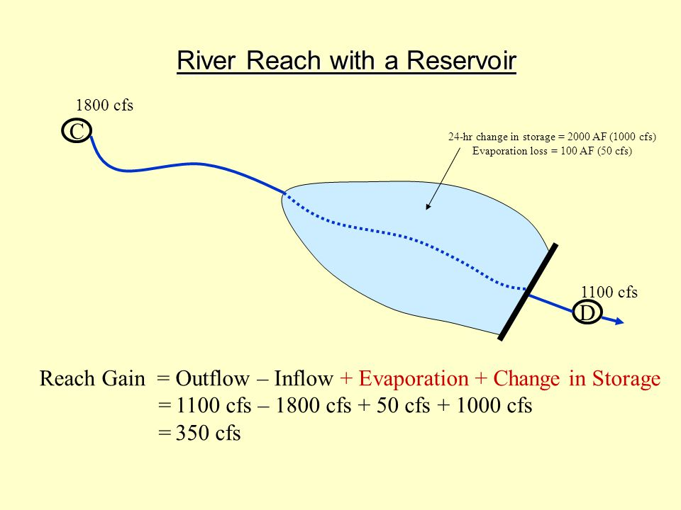 River Reach with a Reservoir C D Reach Gain =Outflow – Inflow + Evaporation + Change in Storage =1100 cfs – 1800 cfs + 50 cfs + 1000 cfs =350 cfs 1800 cfs 1100 cfs 24-hr change in storage = 2000 AF (1000 cfs) Evaporation loss = 100 AF (50 cfs)