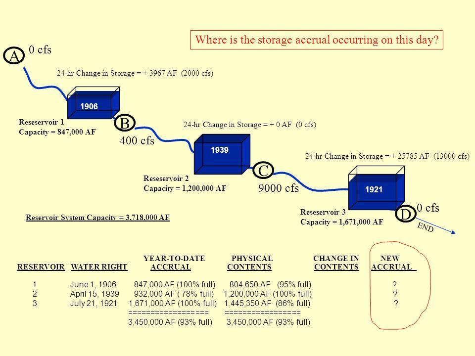 A B 400 cfs 0 cfs C D 9000 cfs 0 cfs END 24-hr Change in Storage = + 3967 AF (2000 cfs) 24-hr Change in Storage = + 0 AF (0 cfs) 24-hr Change in Storage = + 25785 AF (13000 cfs) 1906 1921 1939 RESERVOIR WATER RIGHT ACCRUAL CONTENTS CONTENTS ACCRUAL 1 June 1, 1906 847,000 AF (100% full) 804,650 AF (95% full) .