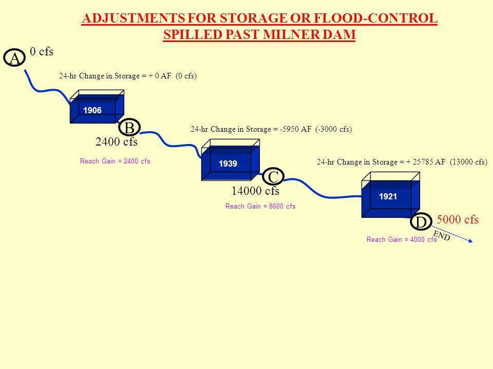 A B 0 cfs C D END 24-hr Change in Storage = + 0 AF (0 cfs) 24-hr Change in Storage = -5950 AF (-3000 cfs) 24-hr Change in Storage = + 25785 AF (13000 cfs) 1906 1921 1939 Reach Gain = 2400 cfs Reach Gain = 8600 cfs Reach Gain = 4000 cfs ADJUSTMENTS FOR STORAGE OR FLOOD-CONTROL SPILLED PAST MILNER DAM 2400 cfs 14000 cfs 5000 cfs