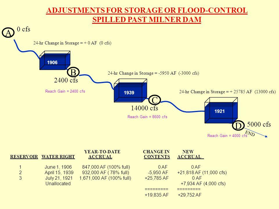 A B 0 cfs C D END 24-hr Change in Storage = + 0 AF (0 cfs) 24-hr Change in Storage = -5950 AF (-3000 cfs) 24-hr Change in Storage = + 25785 AF (13000 cfs) 1906 1921 1939 Reach Gain = 2400 cfs Reach Gain = 8600 cfs Reach Gain = 4000 cfs RESERVOIR WATER RIGHT ACCRUAL CONTENTS ACCRUAL 1 June 1, 1906 847,000 AF (100% full) 0 AF 0 AF 2 April 15, 1939 932,000 AF ( 78% full) -5,950 AF +21,818 AF (11,000 cfs) 3 July 21, 1921 1,671,000 AF (100% full) +25,785 AF 0 AF Unallocated +7,934 AF (4,000 cfs) ========= ========= +19,835 AF +29,752 AF YEAR-TO-DATE CHANGE IN NEW ADJUSTMENTS FOR STORAGE OR FLOOD-CONTROL SPILLED PAST MILNER DAM 2400 cfs 14000 cfs 5000 cfs