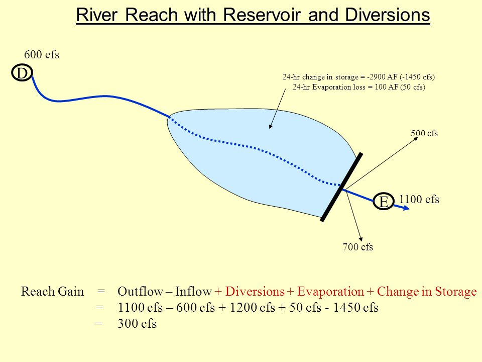 River Reach with Reservoir and Diversions D E Reach Gain =Outflow – Inflow + Diversions + Evaporation + Change in Storage =1100 cfs – 600 cfs + 1200 cfs + 50 cfs - 1450 cfs =300 cfs 600 cfs 1100 cfs 24-hr change in storage = -2900 AF (-1450 cfs) 24-hr Evaporation loss = 100 AF (50 cfs) 700 cfs 500 cfs