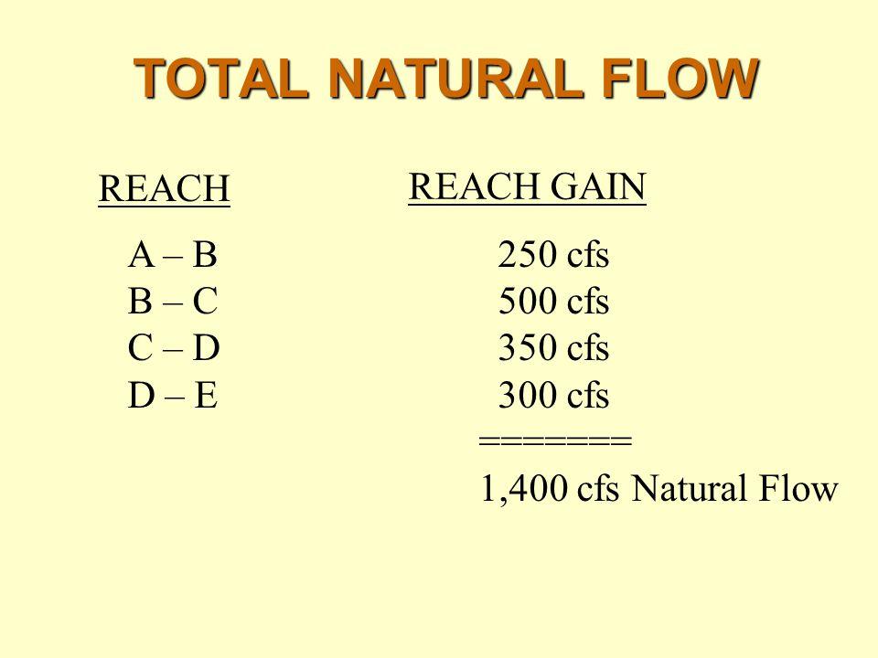 TOTAL NATURAL FLOW REACH REACH GAIN A – B 250 cfs B – C 500 cfs C – D 350 cfs D – E 300 cfs ======= 1,400 cfs Natural Flow