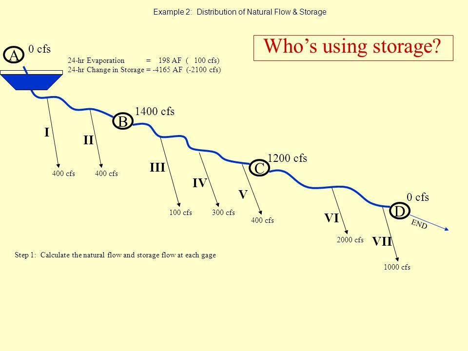 Example 2: Distribution of Natural Flow & Storage A B 1400 cfs 0 cfs C D 1200 cfs 0 cfs END I II III 400 cfs 2000 cfs 1000 cfs VII VI V IV 400 cfs 100 cfs300 cfs 400 cfs 24-hr Evaporation = 198 AF ( 100 cfs) 24-hr Change in Storage = -4165 AF (-2100 cfs) Whos using storage.