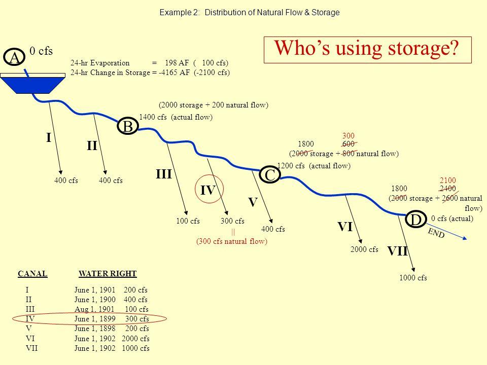 Example 2: Distribution of Natural Flow & Storage A B 1400 cfs (actual flow) 0 cfs C D 1200 cfs (actual flow) 0 cfs (actual) END I II III 400 cfs 2000 cfs 1000 cfs VII VI V IV 400 cfs 100 cfs300 cfs 400 cfs Whos using storage.