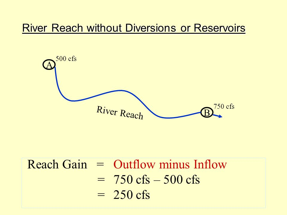 River Reach with Diversions Reach Gain = Outflow – Inflow + Diversions =1100 cfs – 1200 cfs + 600 cfs =500 cfs B C 1100 cfs 1200 cfs 200 cfs 300 cfs 100 cfs
