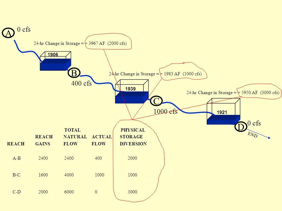 A B 400 cfs 0 cfs C D 1000 cfs 0 cfs END 24-hr Change in Storage = + 3967 AF (2000 cfs) 24-hr Change in Storage = + 1983 AF (1000 cfs) 24-hr Change in Storage = + 5950 AF (3000 cfs) 1906 1921 1939 REACHGAINSFLOWFLOWDIVERSION REACHNATURALACTUALSTORAGE A-B B-C C-D 2400 1600 2000 2400 4000 6000 TOTALPHYSICAL 400 1000 0 2000 1000 3000