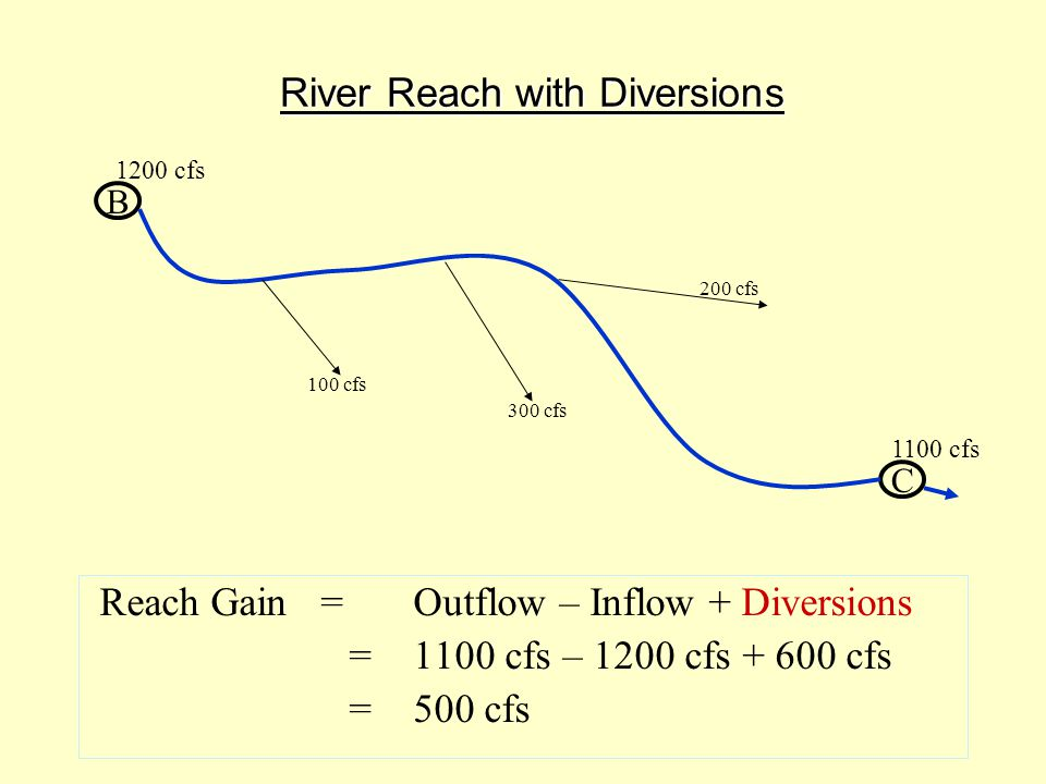 Storage Accrual Summary 1)Reservoir storage rights accrue new storage based on the natural flow (reach gain) available to the reservoir storage priority each day of the irrigation season, regardless of whether the physical contents of the reservoir change.