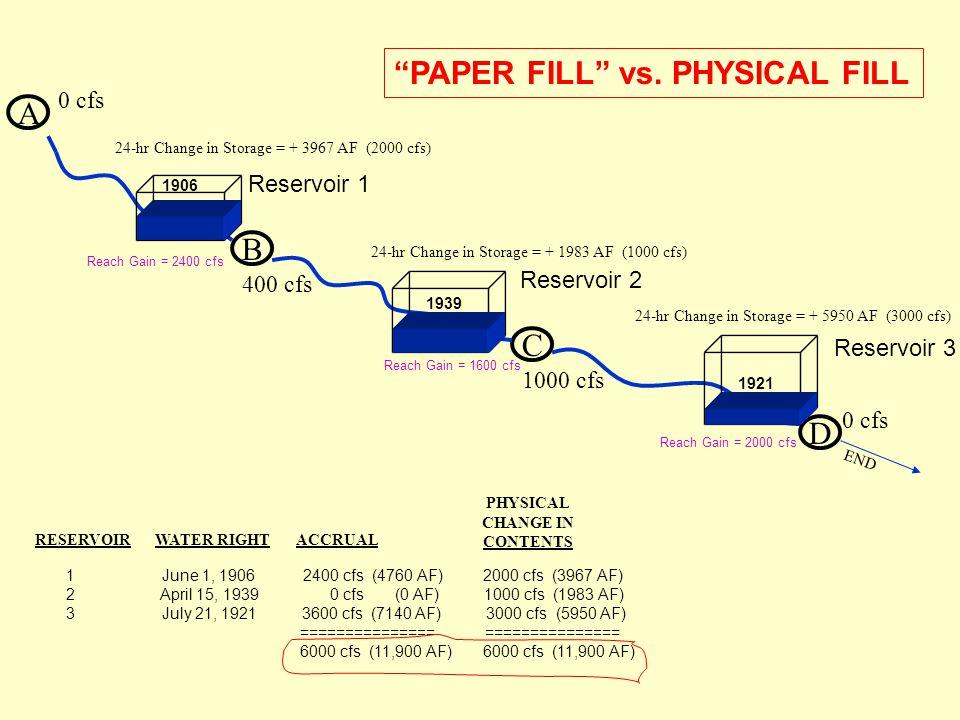 A B 400 cfs 0 cfs C D 1000 cfs 0 cfs END 24-hr Change in Storage = + 3967 AF (2000 cfs) 24-hr Change in Storage = + 1983 AF (1000 cfs) 24-hr Change in Storage = + 5950 AF (3000 cfs) 1906 1921 1939 PAPER FILL vs.