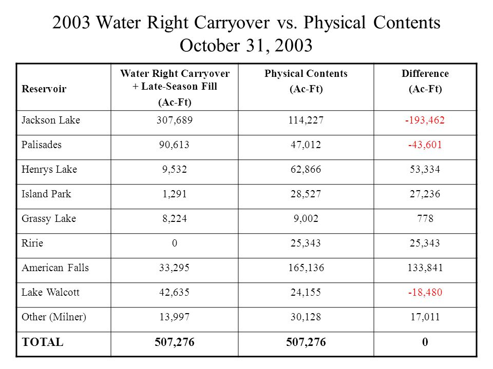 2003 Water Right Carryover vs.
