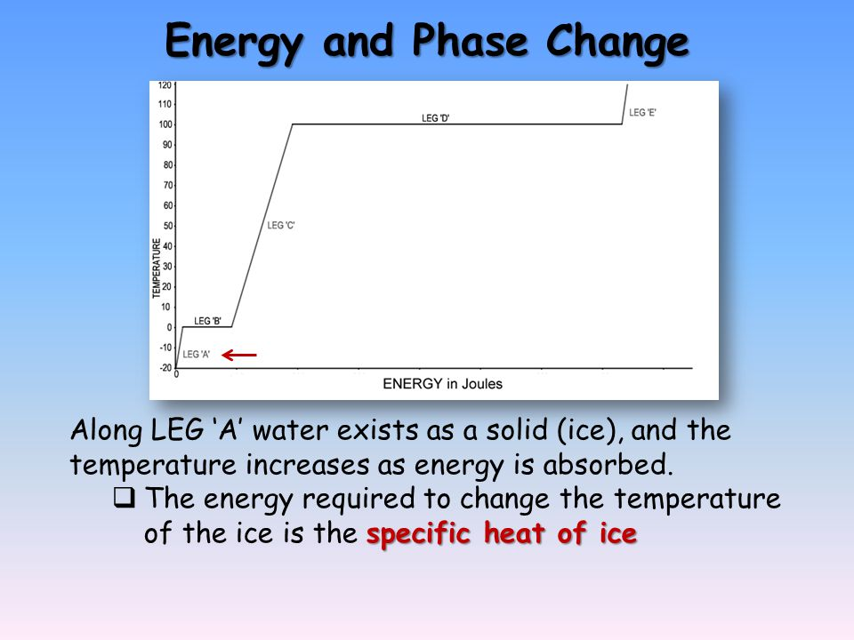 Energy and Phase Change Along LEG A water exists as a solid (ice), and the temperature increases as energy is absorbed. specific heat of ice The energ