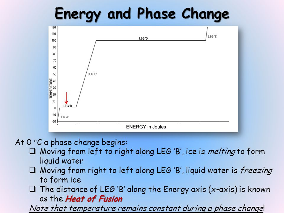 Energy and Phase Change At 0 C a phase change begins: Moving from left to right along LEG B, ice is melting to form liquid water Moving from right to