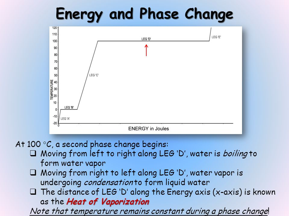 Energy and Phase Change At 100 C, a second phase change begins: Moving from left to right along LEG D, water is boiling to form water vapor Moving from right to left along LEG D, water vapor is undergoing condensation to form liquid water Heat of Vaporization The distance of LEG D along the Energy axis (x-axis) is known as the Heat of Vaporization Note that temperature remains constant during a phase change!