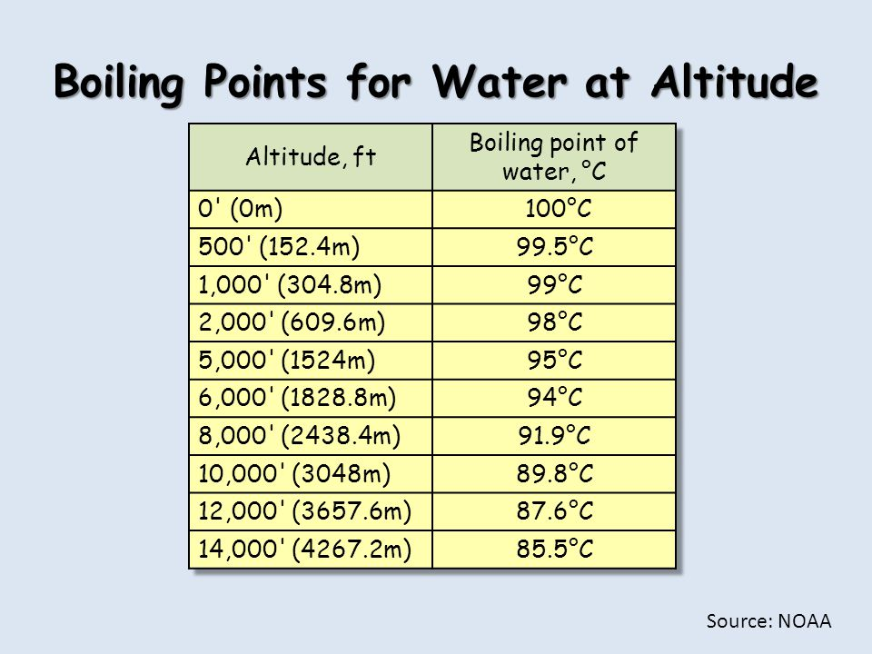 Boiling Points for Water at Altitude Source: NOAA