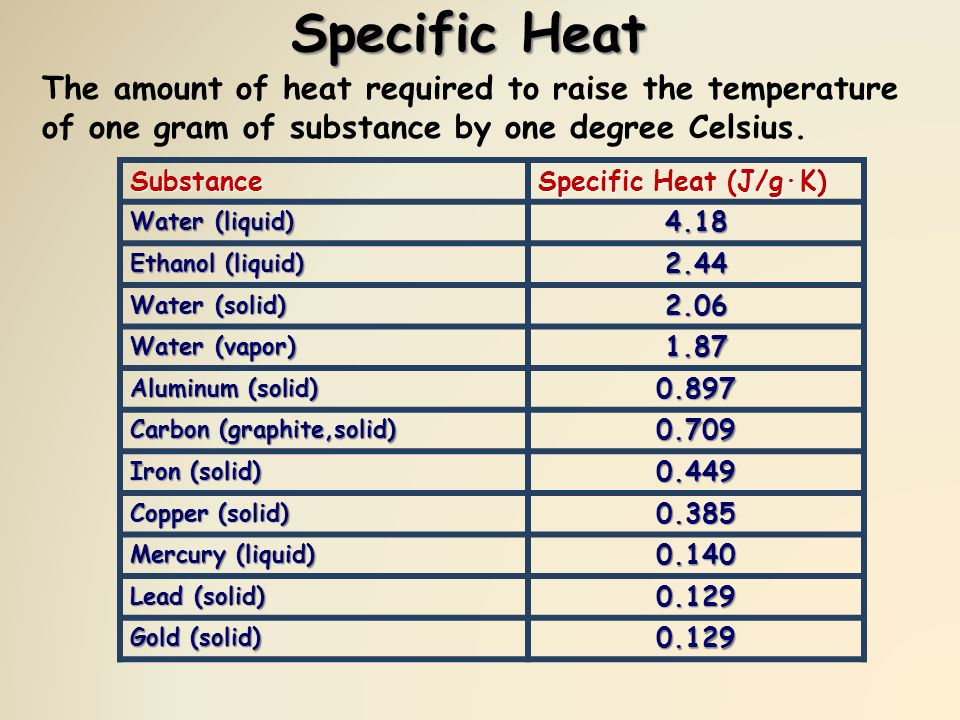 Specific Heat The amount of heat required to raise the temperature of one gram of substance by one degree Celsius.