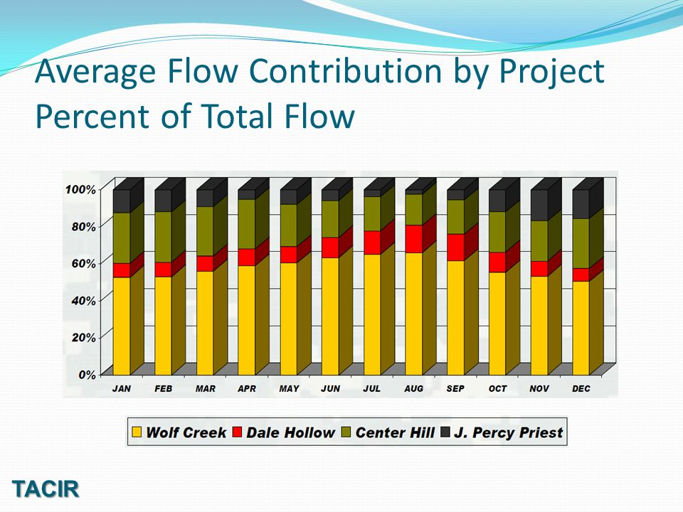 Average Flow Contribution by Project Percent of Total Flow TACIR