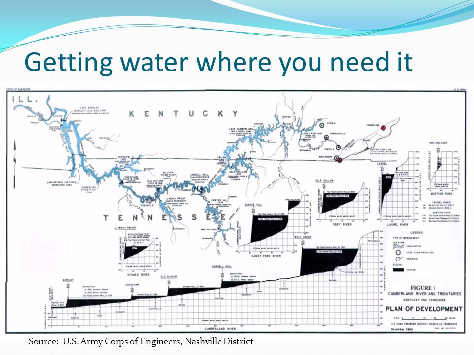 Getting water where you need it Source: U.S. Army Corps of Engineers, Nashville District