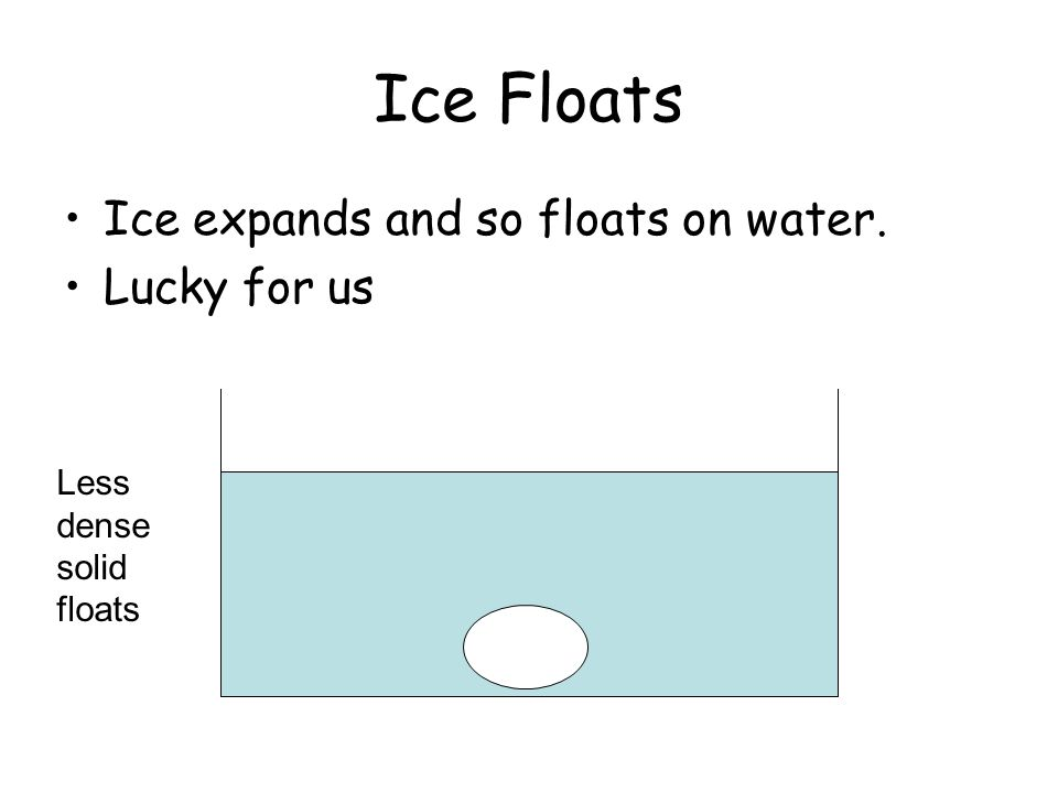 Ice Floats Ice expands and so floats on water. Lucky for us Less dense solid floats