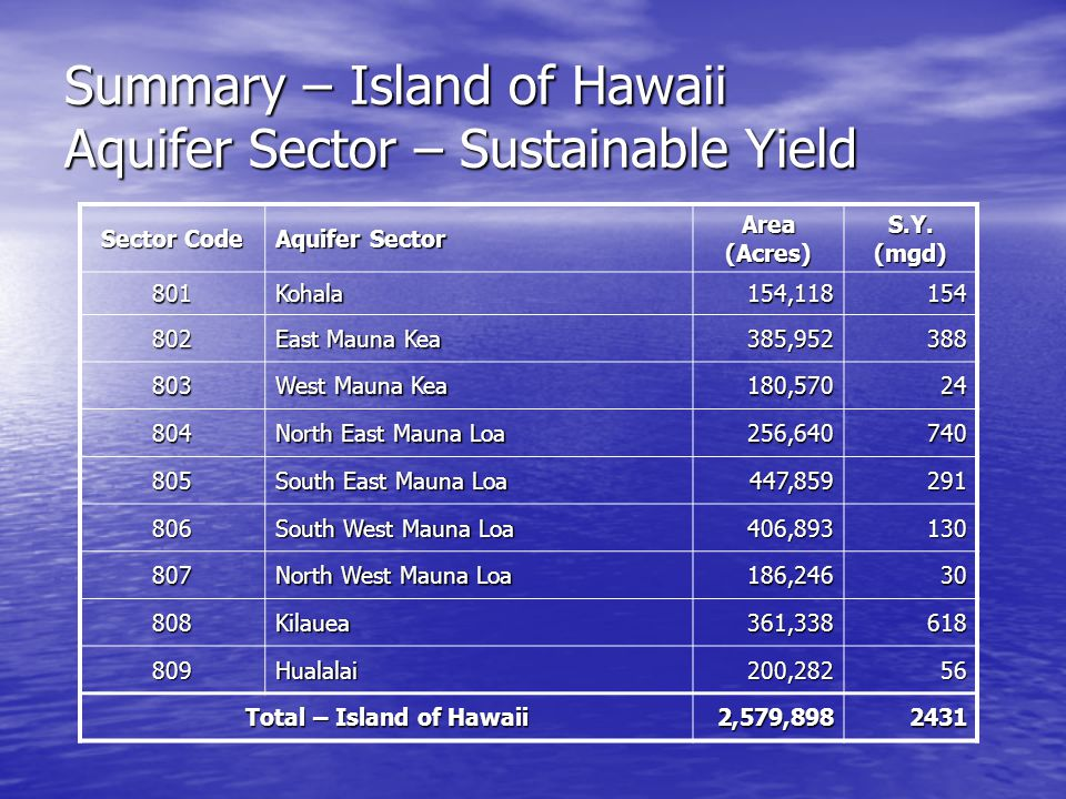 Summary – Island of Hawaii Aquifer Sector – Sustainable Yield Sector Code Aquifer Sector Area (Acres) S.Y.
