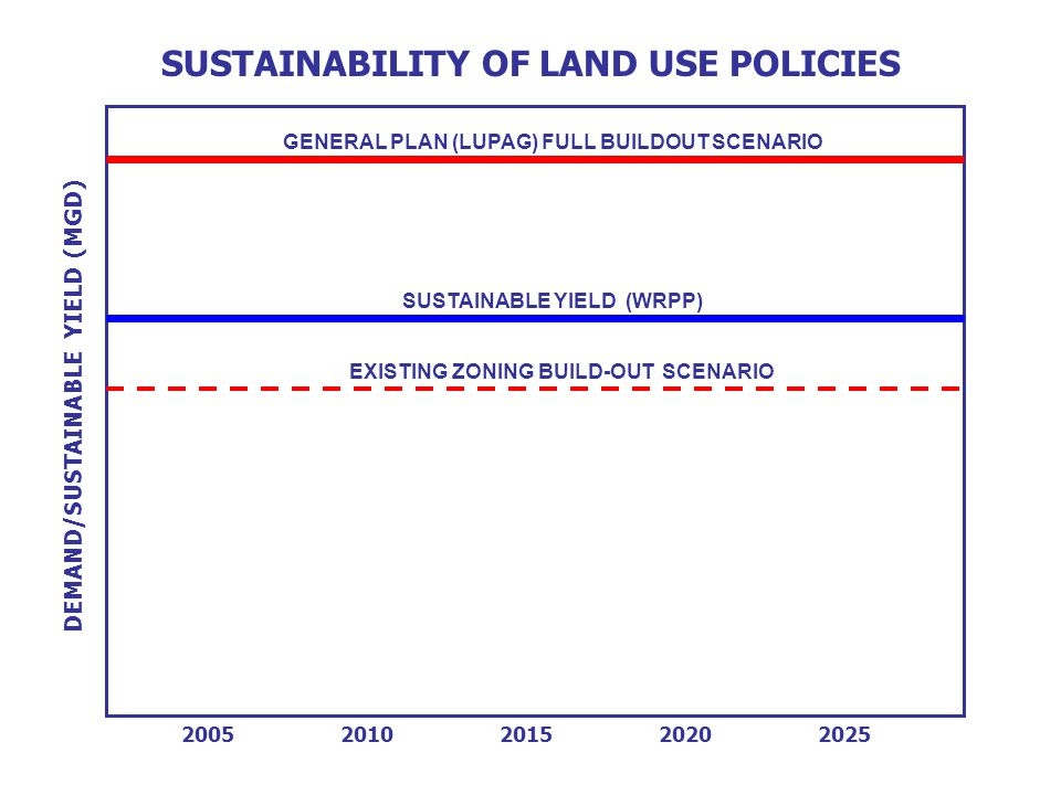 20052010201520202025 SUSTAINABLE YIELD (WRPP) EXISTING ZONING BUILD-OUT SCENARIO SUSTAINABILITY OF LAND USE POLICIES GENERAL PLAN (LUPAG) FULL BUILDOUT SCENARIO DEMAND/SUSTAINABLE YIELD (MGD)