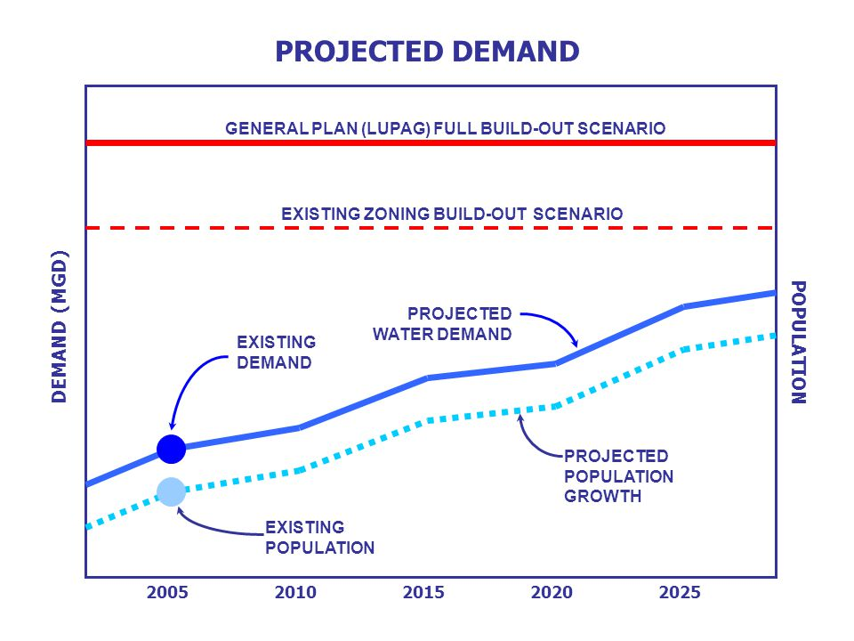 GENERAL PLAN (LUPAG) FULL BUILD-OUT SCENARIO EXISTING ZONING BUILD-OUT SCENARIO PROJECTED WATER DEMAND PROJECTED POPULATION GROWTH PROJECTED DEMAND EXISTING DEMAND DEMAND (MGD) EXISTING POPULATION 20052010201520202025 POPULATION